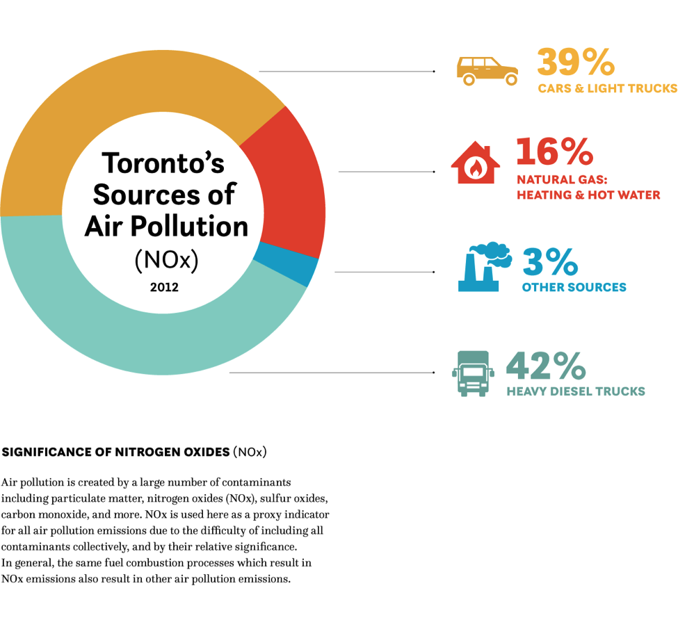 Sources of air pollution chart