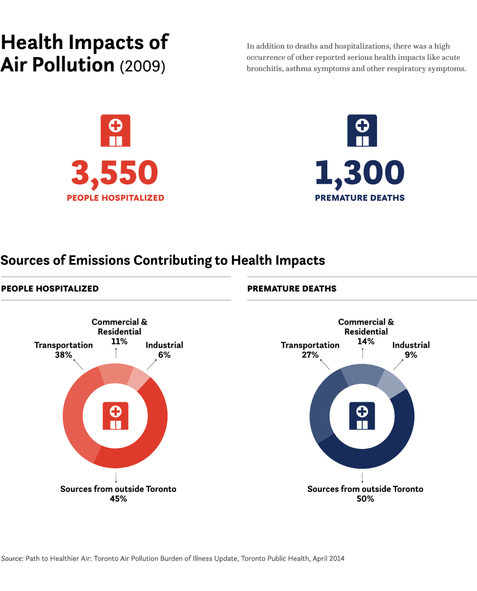 Health impacts infographics